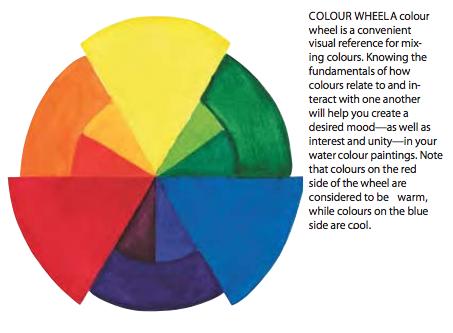 SB06 Watercolor Color Wheel