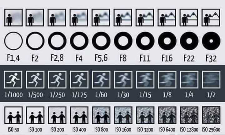 Camera Settings Cheat Sheet